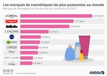 Infographie: Les marques de cosmétiques les plus puissantes au monde | Statista