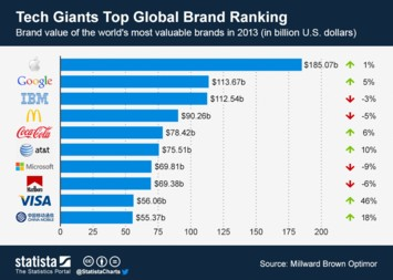 Infographic - Most valuable brands in 2013