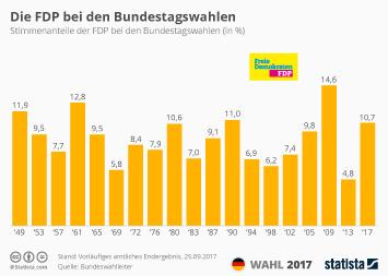 Infografik: Die FDP bei den Bundestagswahlen | Statista