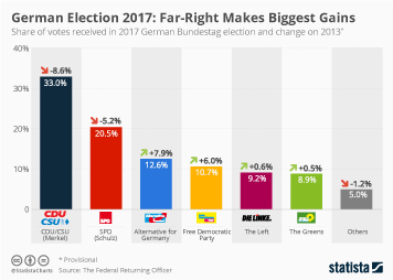 Infographic - German Election 2017: Far-Right Makes Biggest Gains