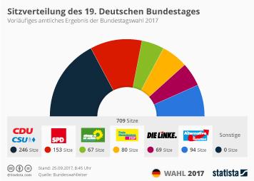 Infografik - Sitzverteilung des 19. Deutschen Bundestages