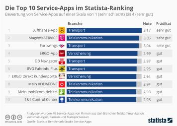 Infografik: Die Top 10 Service-Apps im Statista Ranking | Statista