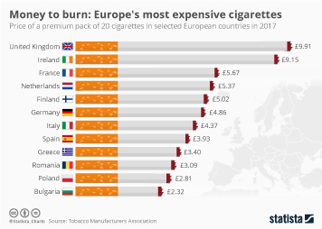 Infographic: Money to Burn: Europe's Most Expensive Cigarettes | Statista