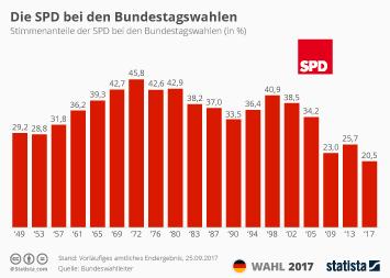 Infografik: Historisch schlechtestes Ergebnis für die SPD   Statista