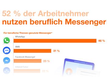 Infografik: 52 Prozent der Arbeitnehmer nutzen beruflich Messenger | Statista