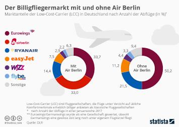 Infografik - Billigfliegermarkt mit und ohne Air Berlin