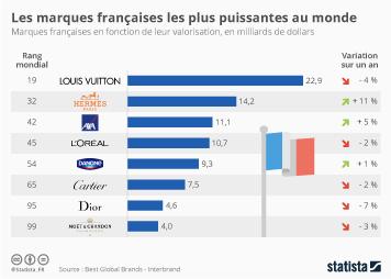 Infographie - Les marques françaises les plus puissantes au monde
