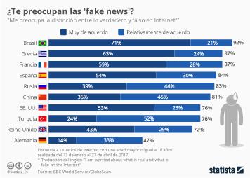 Infografía: A un 84% de los españes les preocupan las 'fake news' | Statista