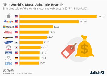 Infographic - The World's Most Valuable Brands