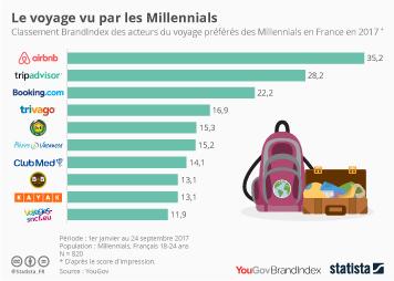 Infographie - Le voyage vu par les Millennials