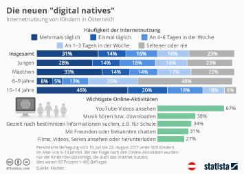 Infografik - Internetnutzung von Kindern in Österreich