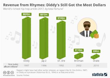 Infographic: Diddy's Still Got Most Dollars | Statista