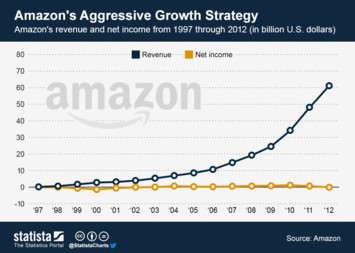 Infographic: Amazon's Aggressive Growth Strategy | Statista