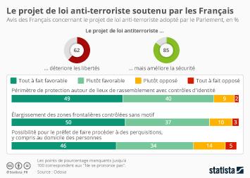Infographie - Le projet de loi anti-terroriste soutenu par les Français