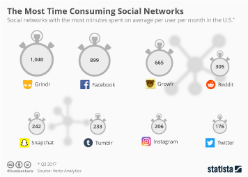 Infographic - The Most Time Consuming Social Networks