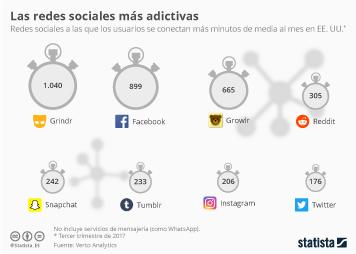 Infografía: Grindr supera a Facebook en tiempo medio de conexión en Estados Unidos | Statista