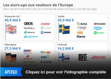 Infographie - Les start-ups aux couleurs de l'Europe