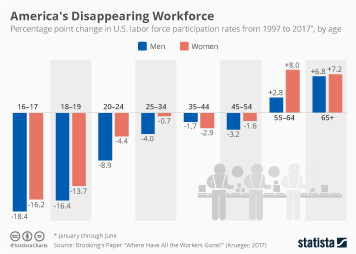 Infographic: America's Disappearing Workforce | Statista