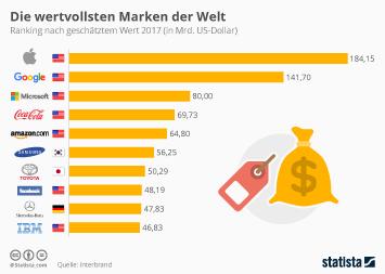 Infografik - Die wertvollsten Marken der Welt