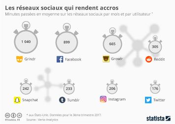 Infographie - Les réseaux sociaux les plus chronophages