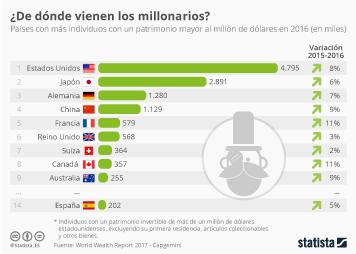 Infografía: Más ricos y con una mayor riqueza    Statista