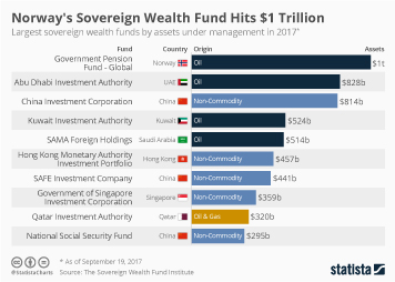 Infographic: Norway's Sovereign Wealth Fund Hits $1 Trillion  | Statista