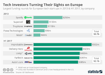 Infographic: Tech Investors Turning Their Sights on Europe | Statista