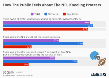 Infographic: How The Public Feels About The NFL Kneeling Protests  | Statista
