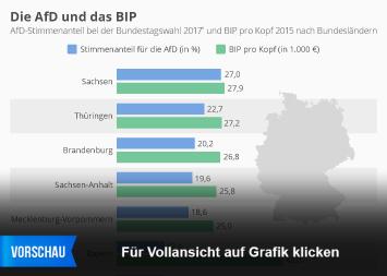 Infografik: Die AfD und das BIP | Statista
