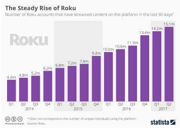 Infographic: The Steady Rise of Roku | Statista
