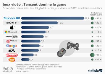 Infographie - Jeux vidéo : Tencent domine le game