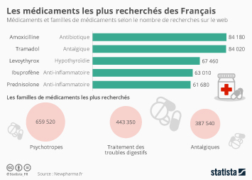 Infographie - Les médicaments les plus recherchés des Français