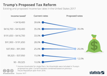Infographic: How Trump's Proposed Tax Reform Could Affect Income Tax | Statista