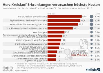 Infografik: Herz-Kreislauf-Erkrankungen verursachen höchste Kosten | Statista