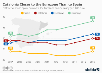 Infographic - GDP per capita in Spain, Catalonia, the Eurozone and Germany