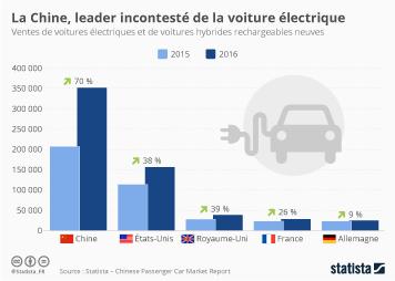 Infographie: La Chine, leader incontesté des voitures électriques | Statista