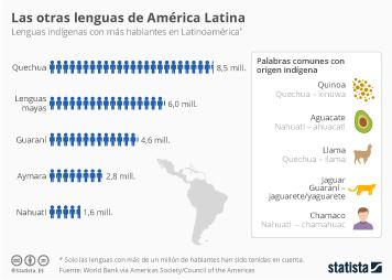 Infografía - Las otras lenguas de América Latina