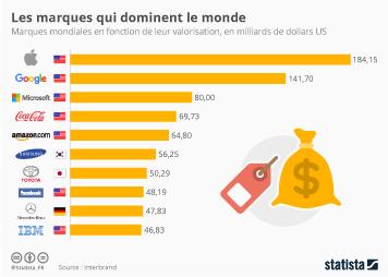 Infographie: Ces marques qui dominent le monde | Statista