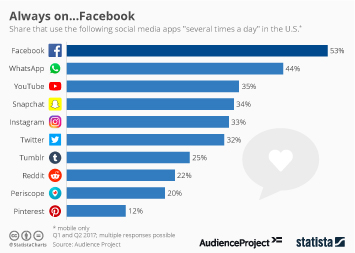 Infographic: Always On...Facebook | Statista