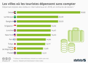 Les villes où les touristes dépensent sans compter