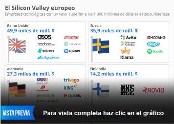 Infografía: Ninguna startup española entre los unicornios de Europa | Statista