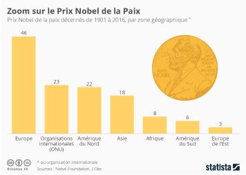 Infographie: Zoom sur le Prix Nobel de la Paix | Statista