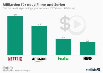 Infografik - Budget von Streaming Diensten für Eigenproduktionen