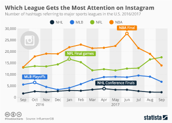Infographic - Number of hashtags referring to major U.S. sports leagues
