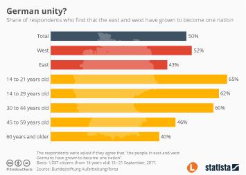 Infographic - German unity