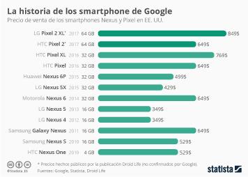 Infografía - El Pixel 2 costará 649 dólares, según una filtración