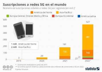 Infografía - ¿En qué región aterrizará primero la tecnología 5G?