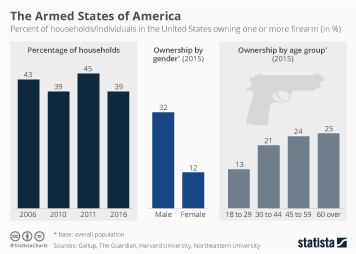 Infographic: The Armed States of America | Statista