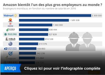 Infographie - Les plus gros employeurs du monde... et Amazon