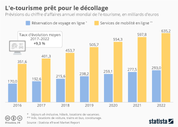Infographie: L'e-tourisme prêt pour le décollage | Statista